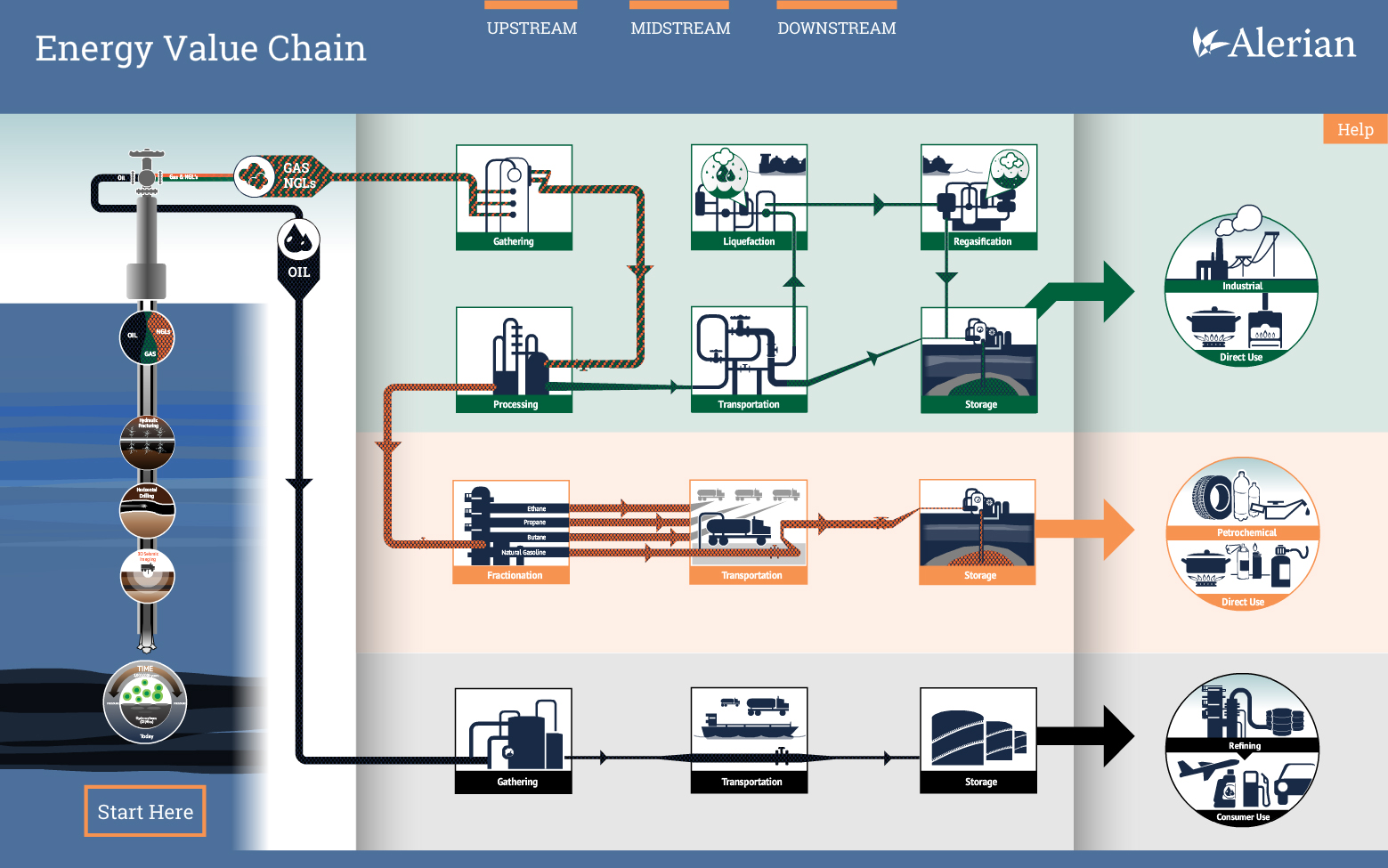 an overview of the value chain in concentration producing industry